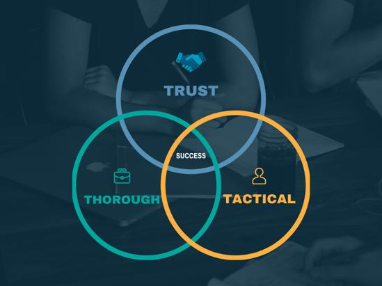 Innovate Value by Design Venn Diagram